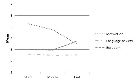 Figure 1. Changes in the students' motivation, foreign language anxiety and boredom.